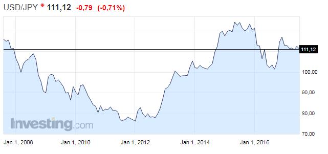 Курс доллара к йене график на форекс forex indicator dolly скачать